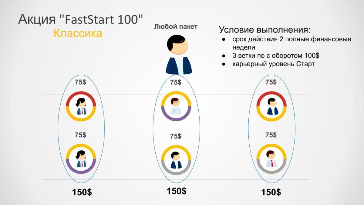Акция FastStart 100