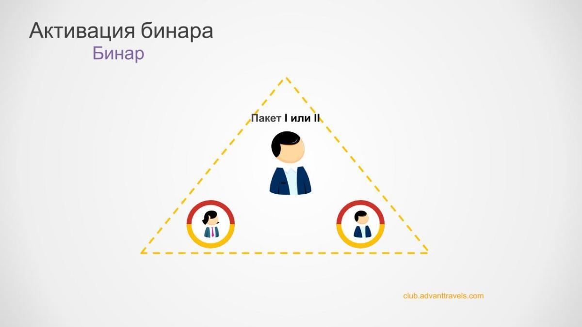 Адвант тревел маркетинг план 5