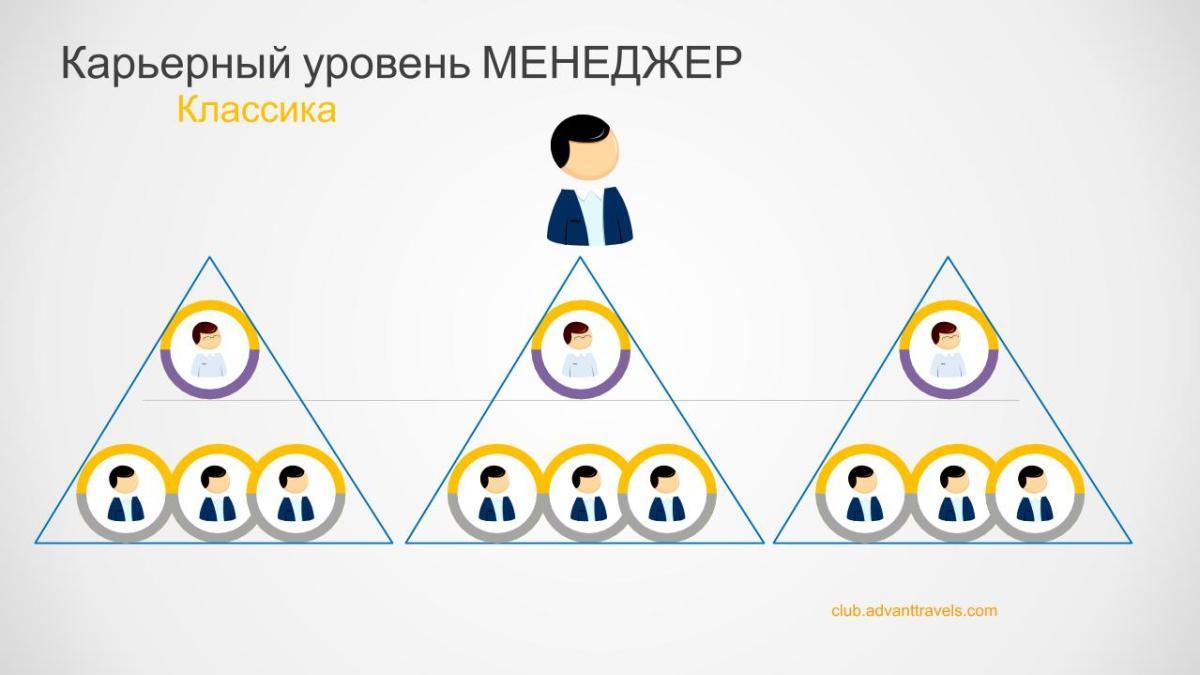 Адвант тревел маркетинг план 2