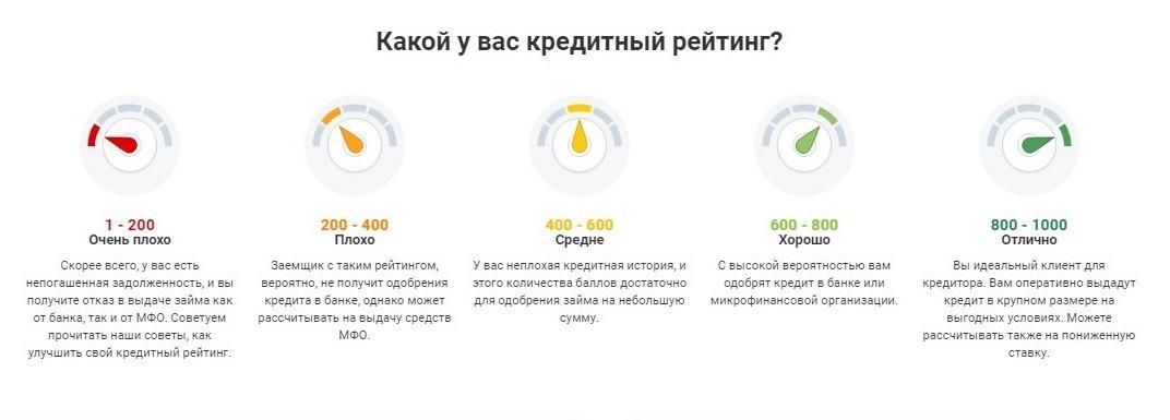 Проверить кредитный рейтинг бесплатно онлайн в Украине _ Hotline.finance